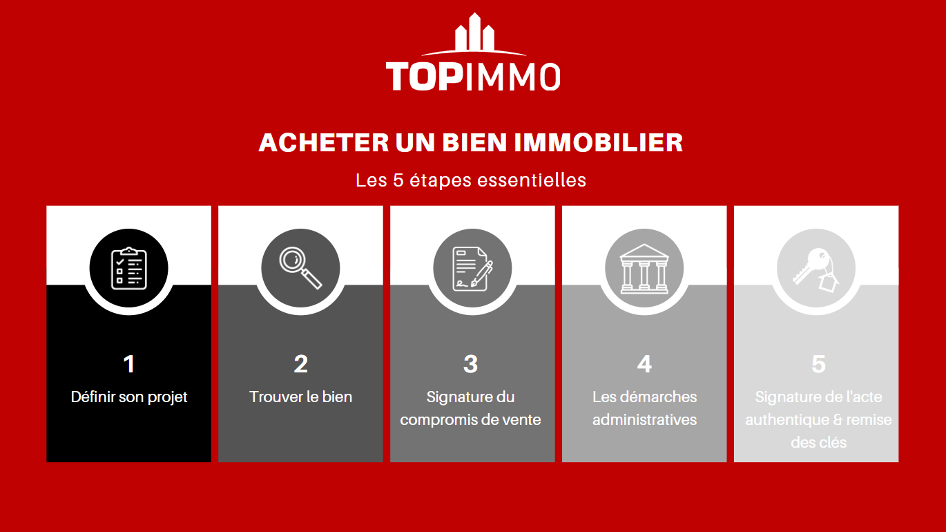 5 étapes achat immobilier- top immo